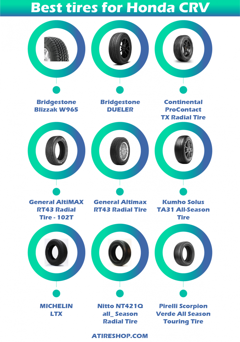 Best tires for Honda Crv infographic by atireshop.com