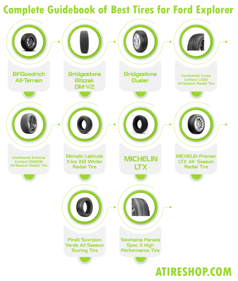 Best Tires for Ford Explorer infographic by atireshop.com